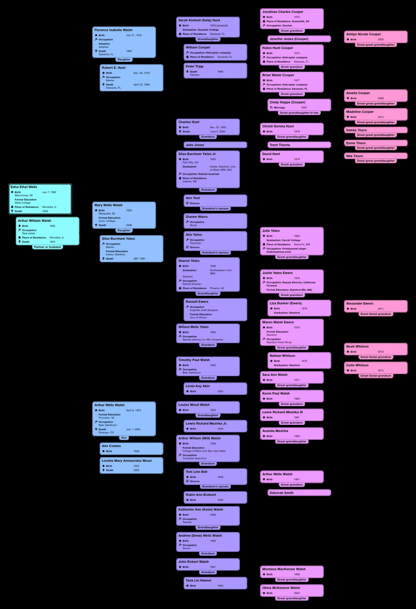Descendant Chart Edna Ethyl Wells-14